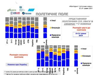 Українські телеканали напередодні виборів порушували стандарти – моніторинг АУП