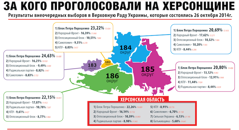 Херсонщина стала єдиною серед південних та східних областей, де представники «Опозиційного блоку» набрали найменше голосів