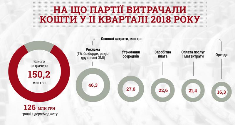 У ІІ кварталі партії витратили більшість коштів на рекламу – КВУ