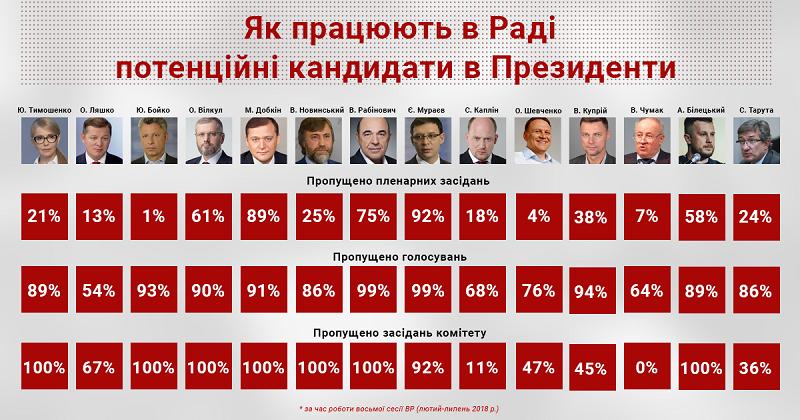 Як працюють у парламенті потенційні кандидати у Президенти?
