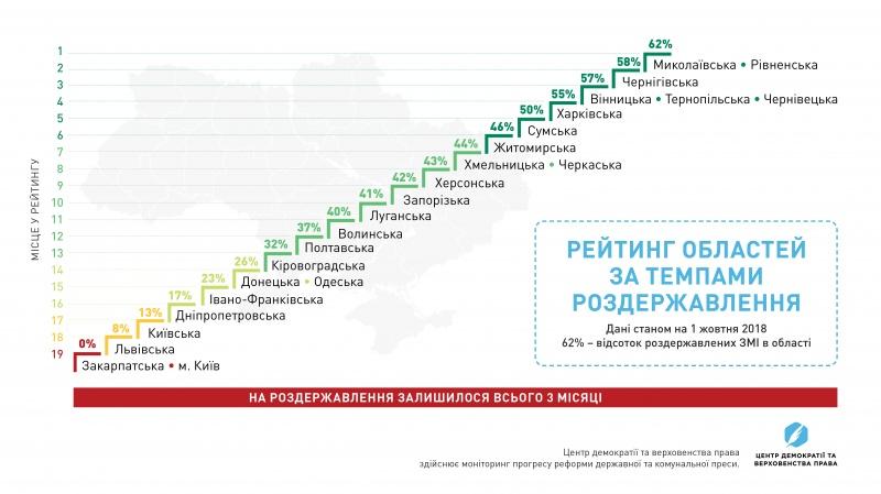На роздержавлення газет залишилось 3 місяці: Тернопільська область на 3-му місці