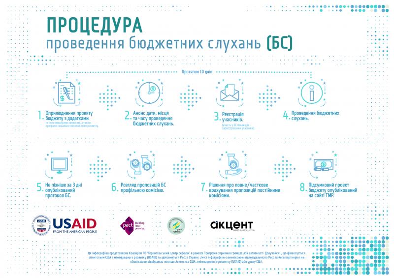 Громадськість Тернополя запрошують на тренінг щодо участі в управлінні місцевим бюджетом