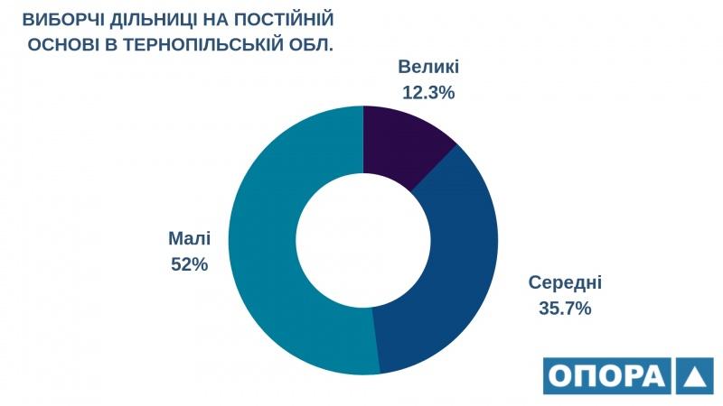 На Тернопільщині майже 829000 виборців можуть обирати Президента