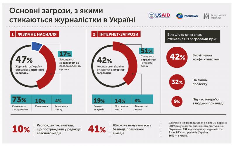 Погрози та інтернет-тролінг – основні загрози, з якими стикаються журналістки в Україні – дослідження ІМІ