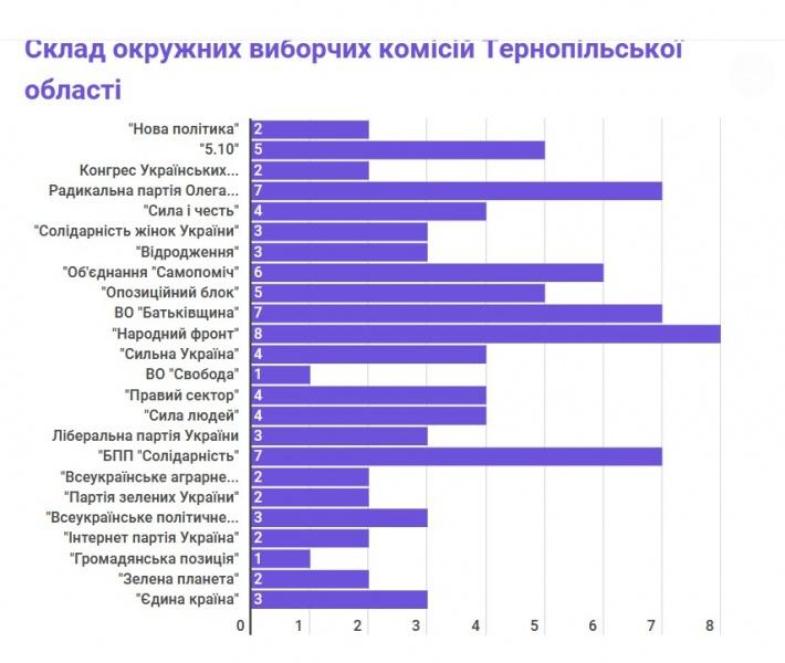 Найчисельнішим в окружних виборчих комісіях Тернопільщини є представництво «Народного фронту»