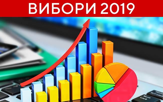 Електоральні настрої: округ 165 (27 червня – 1 липня 2019)