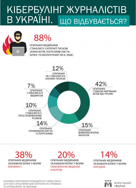 Переважна більшість українських журналістів стикалися з кібербулінгом – дослідження ІМІ