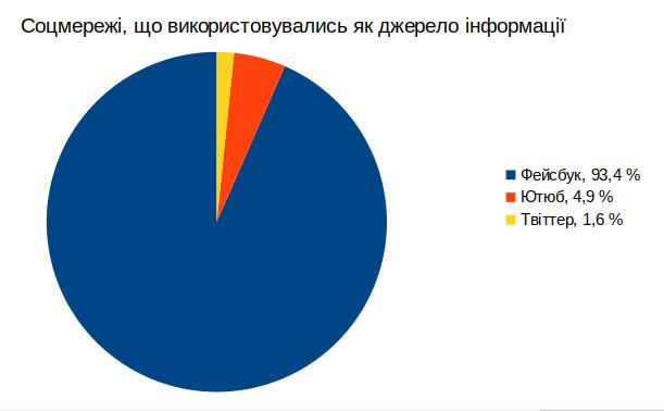 Кожна четверта новина у тернопільських онлайн-ЗМІ — родом із соцмереж