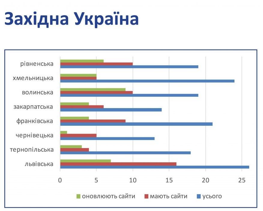 Створено каталог сайтів реформованих видань України