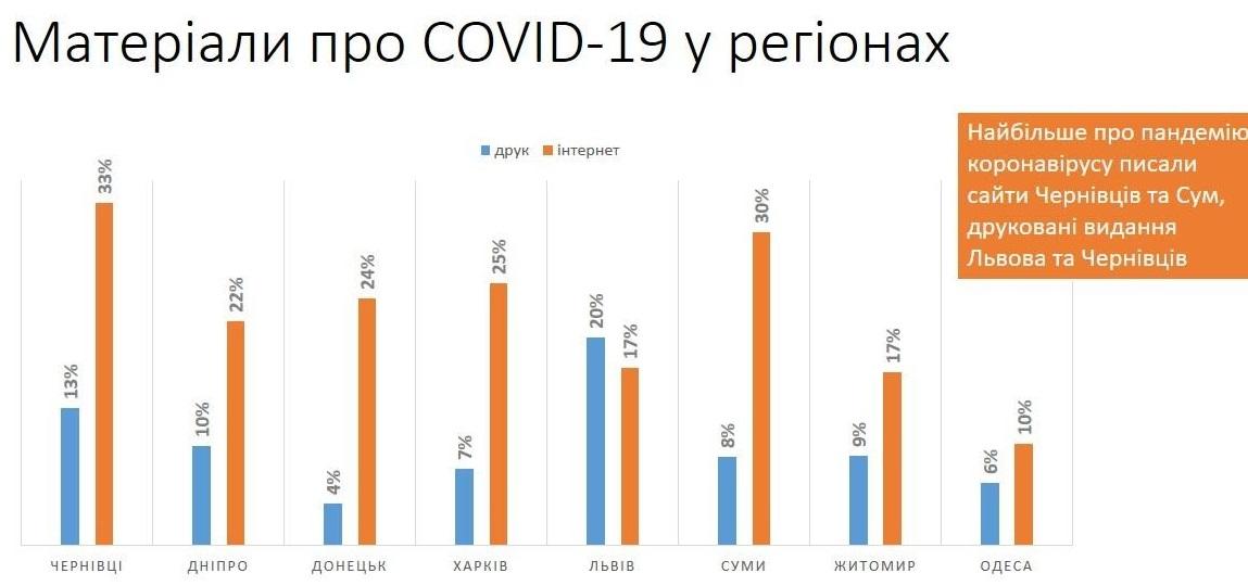 Експерти проаналізували, як висвітлювалася в реформованих ЗМІ тема COVID-19