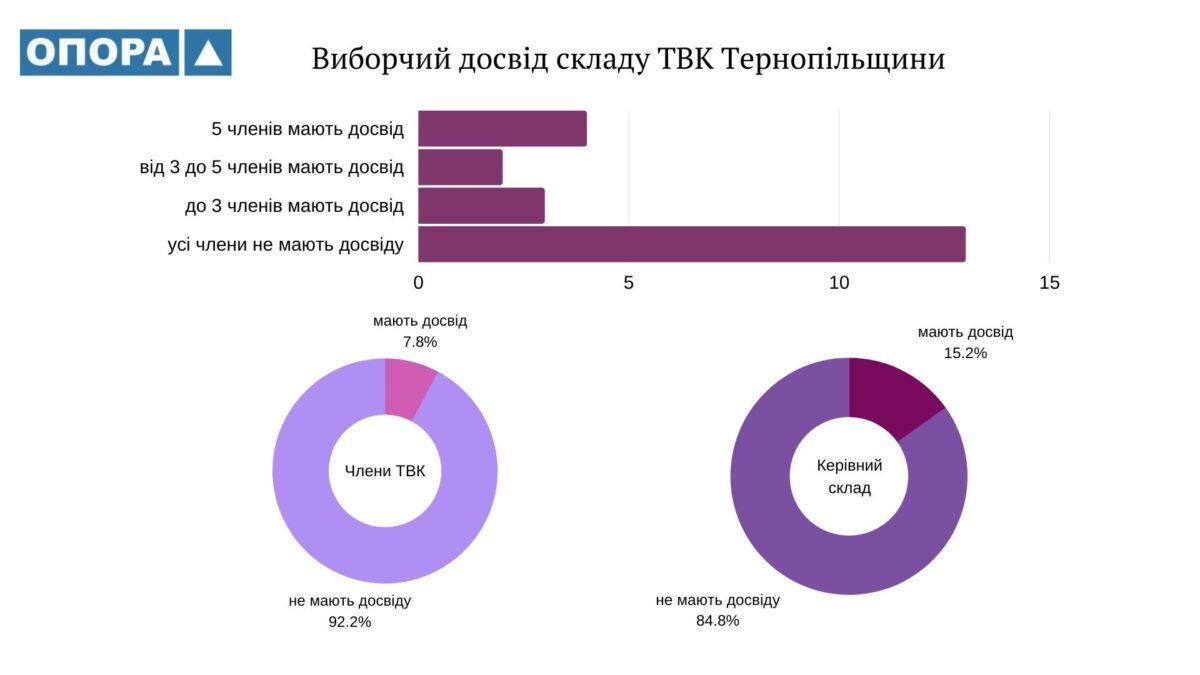 Тернопільщина: менше 8% складу ТВК мають досвід на минулих виборах